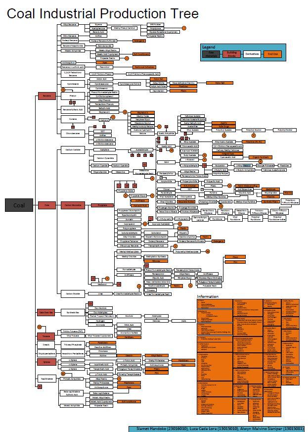Pohon industri batu bara kasakata file pohon industri batu bara dapat diunduh di tautan berikut ccuart Images